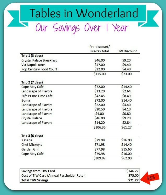 Lovely Tables In Wonderland Savings Chart